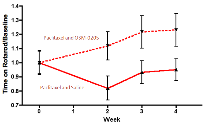 Graph showing that pretreatment with parenteral OSM-0205 prevented taxane-induced rotarod deficits